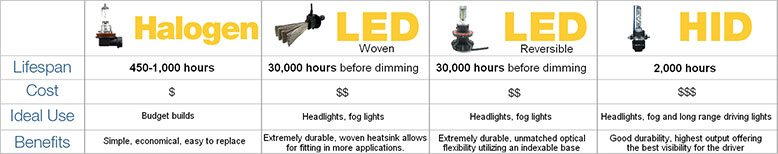 Halogen, LED woven, LED reversible, HID