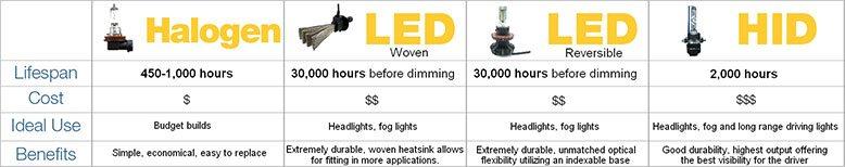 Halogen, LED woven, LED reversible, HID